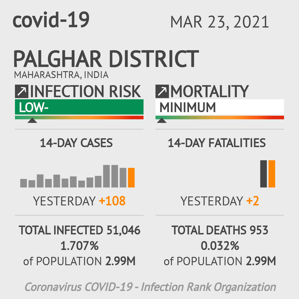 Palghar district Coronavirus Covid-19 Risk of Infection on March 23, 2021