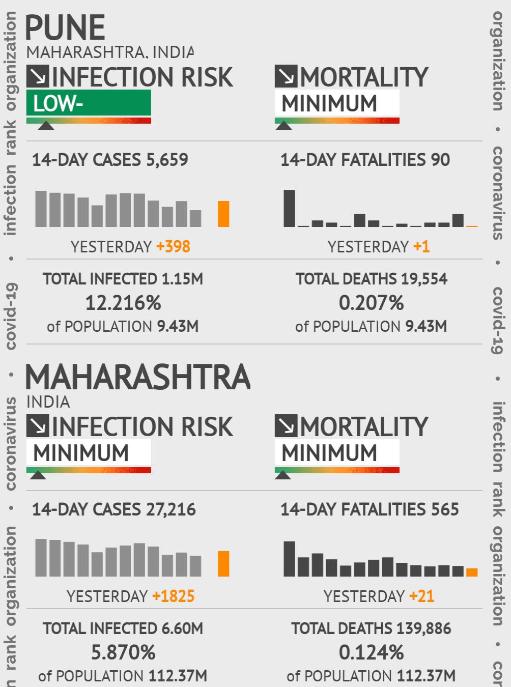 Pune Coronavirus Covid-19 Risk of Infection on July 29, 2021