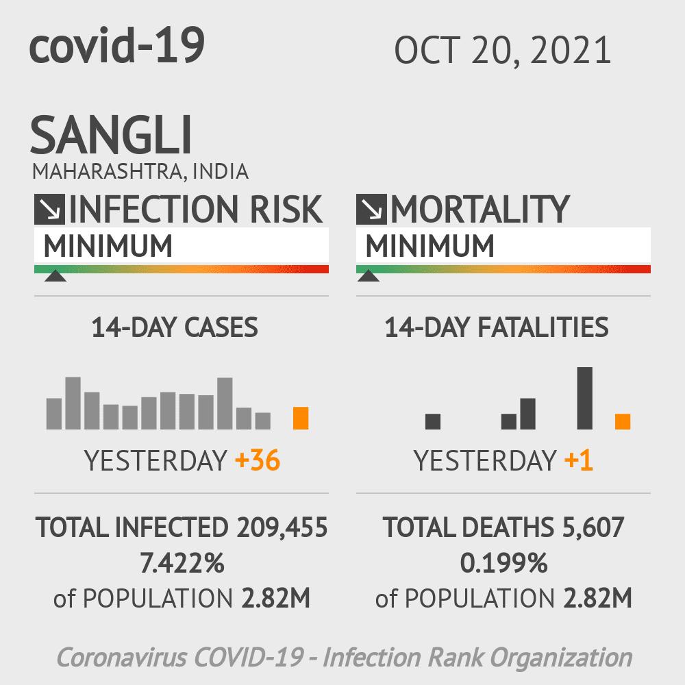 Sangli Coronavirus Covid-19 Risk of Infection on February 28, 2021