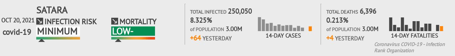 Satara Coronavirus Covid-19 Risk of Infection on February 28, 2021