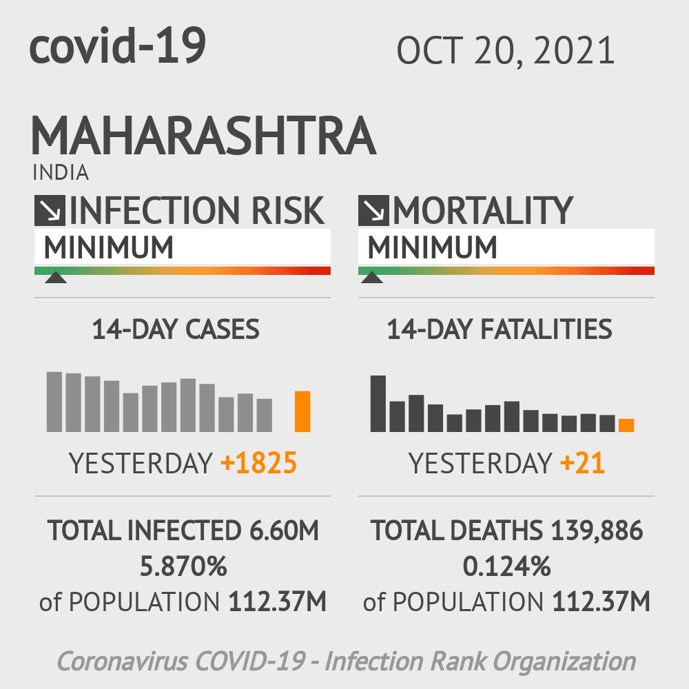 Maharashtra Coronavirus Covid-19 Risk of Infection Update for 40 Counties on March 07, 2021