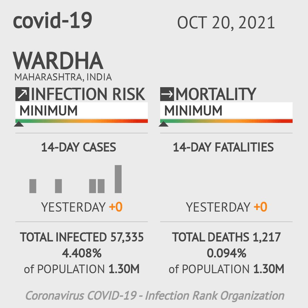 Wardha Coronavirus Covid-19 Risk of Infection on February 23, 2021