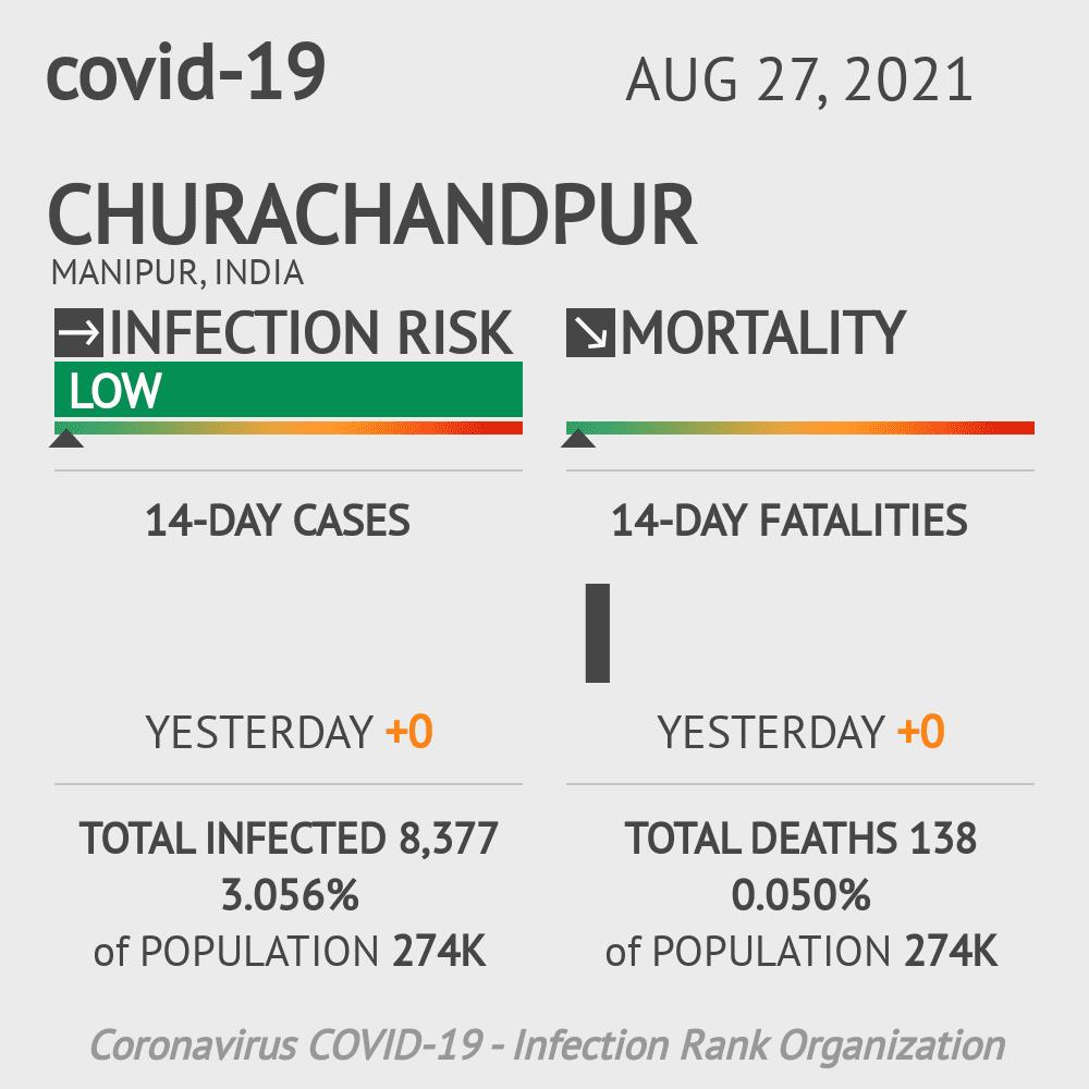 Churachandpur Coronavirus Covid-19 Risk of Infection on February 23, 2021