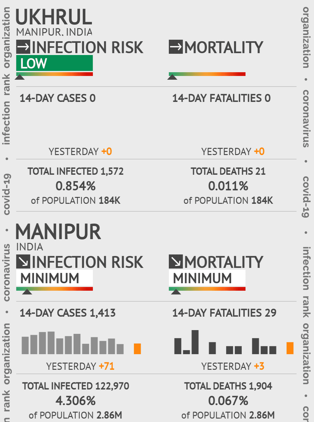 Ukhrul Coronavirus Covid-19 Risk of Infection on February 28, 2021