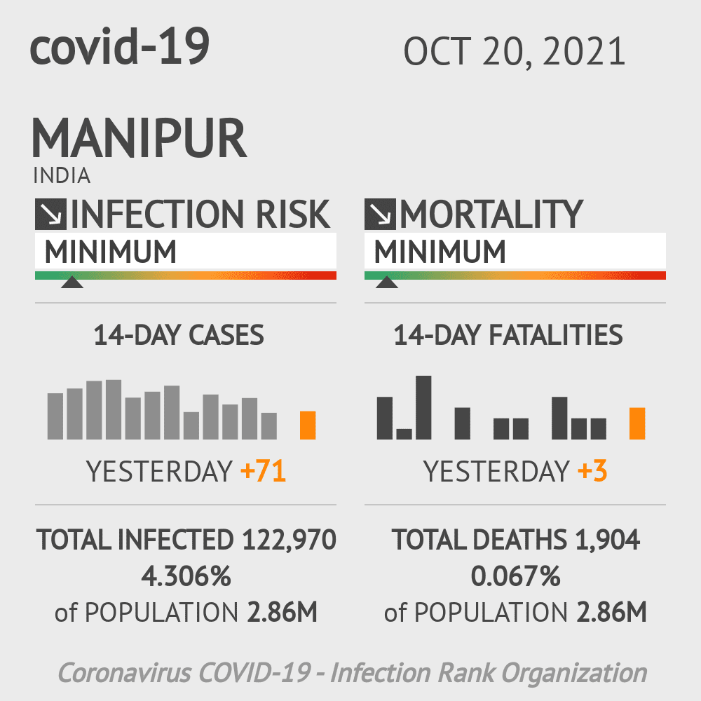 Manipur Coronavirus Covid-19 Risk of Infection Update for 9 Counties on March 07, 2021