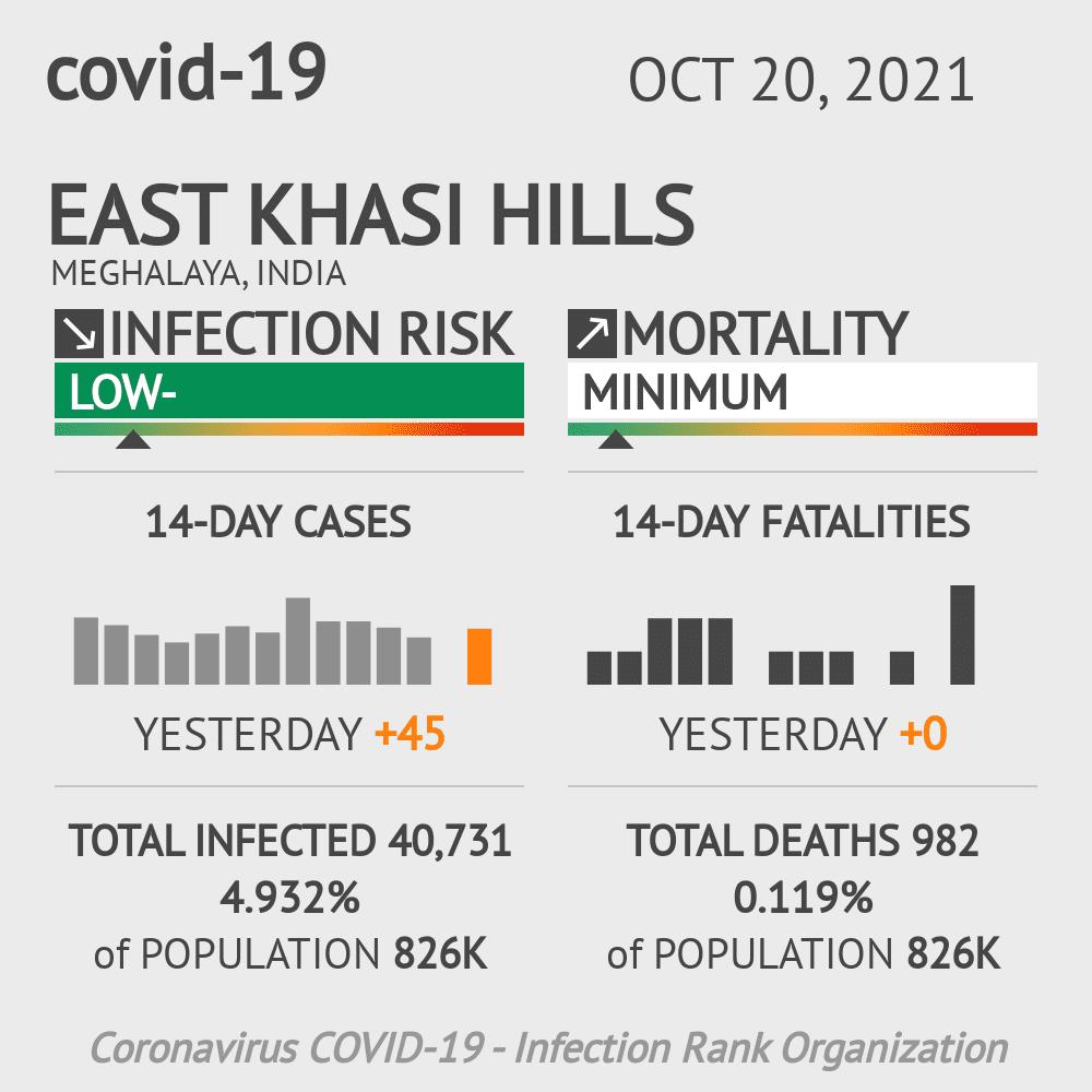 East Khasi Hills Coronavirus Covid-19 Risk of Infection on February 28, 2021