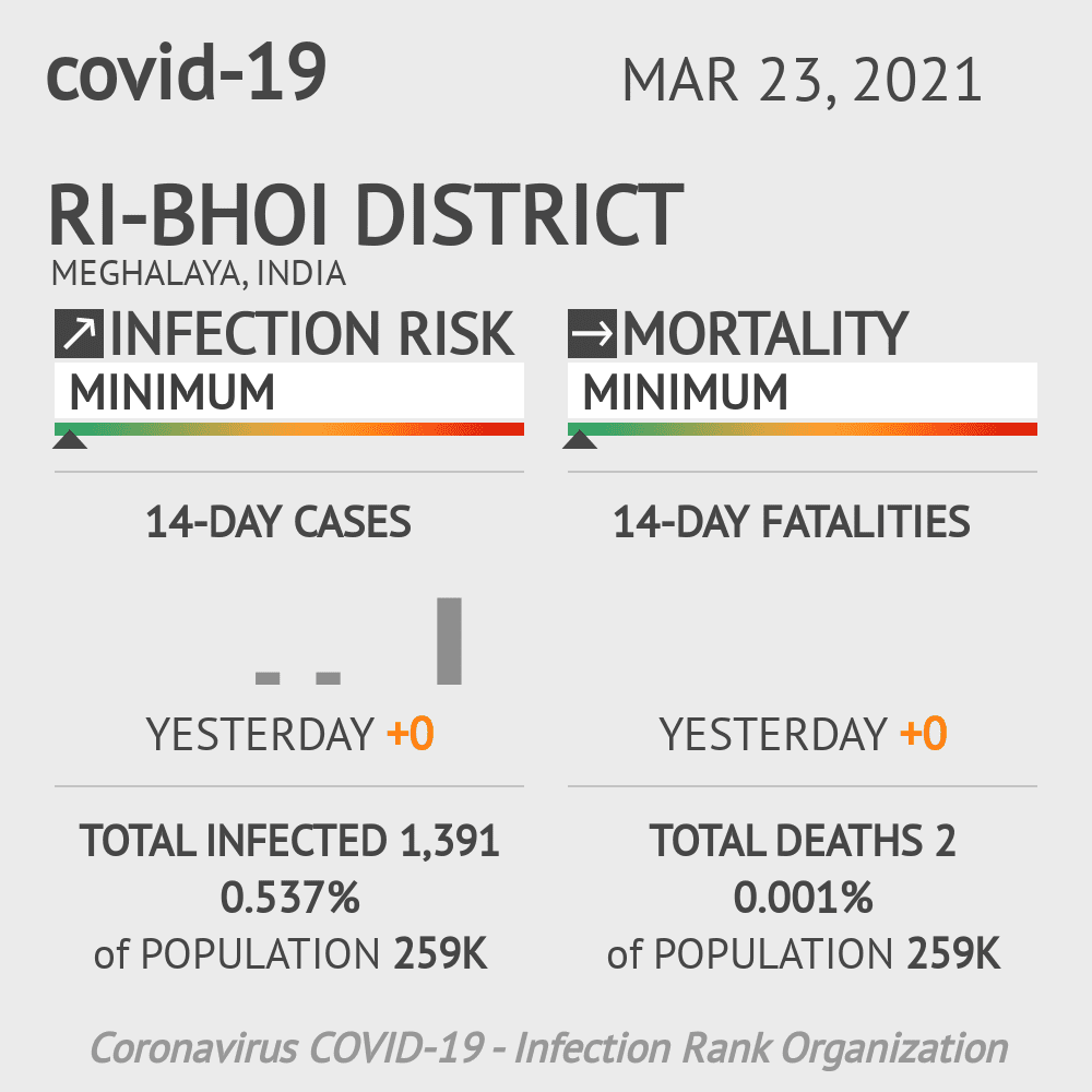 Ri-Bhoi district Coronavirus Covid-19 Risk of Infection on March 23, 2021