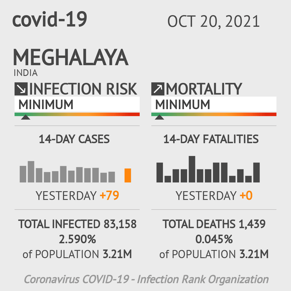 Meghalaya Coronavirus Covid-19 Risk of Infection Update for 11 Counties on March 07, 2021