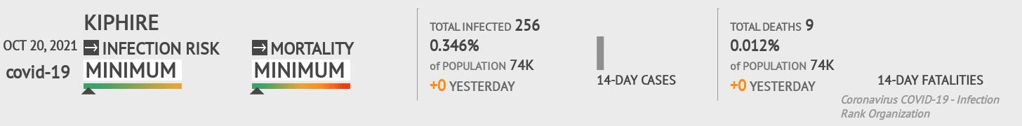 Kiphire Coronavirus Covid-19 Risk of Infection on February 25, 2021
