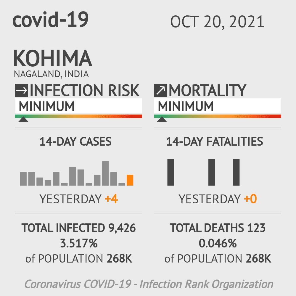 Kohima Coronavirus Covid-19 Risk of Infection on February 23, 2021