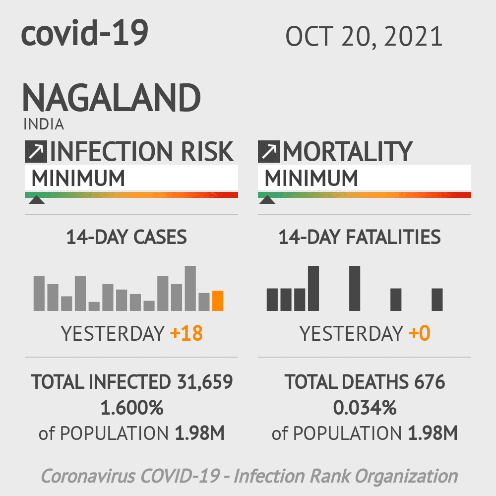 Nagaland Coronavirus Covid-19 Risk of Infection Update for 11 Counties on March 07, 2021