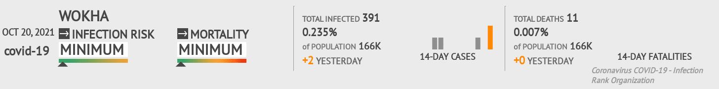 Wokha Coronavirus Covid-19 Risk of Infection on February 23, 2021