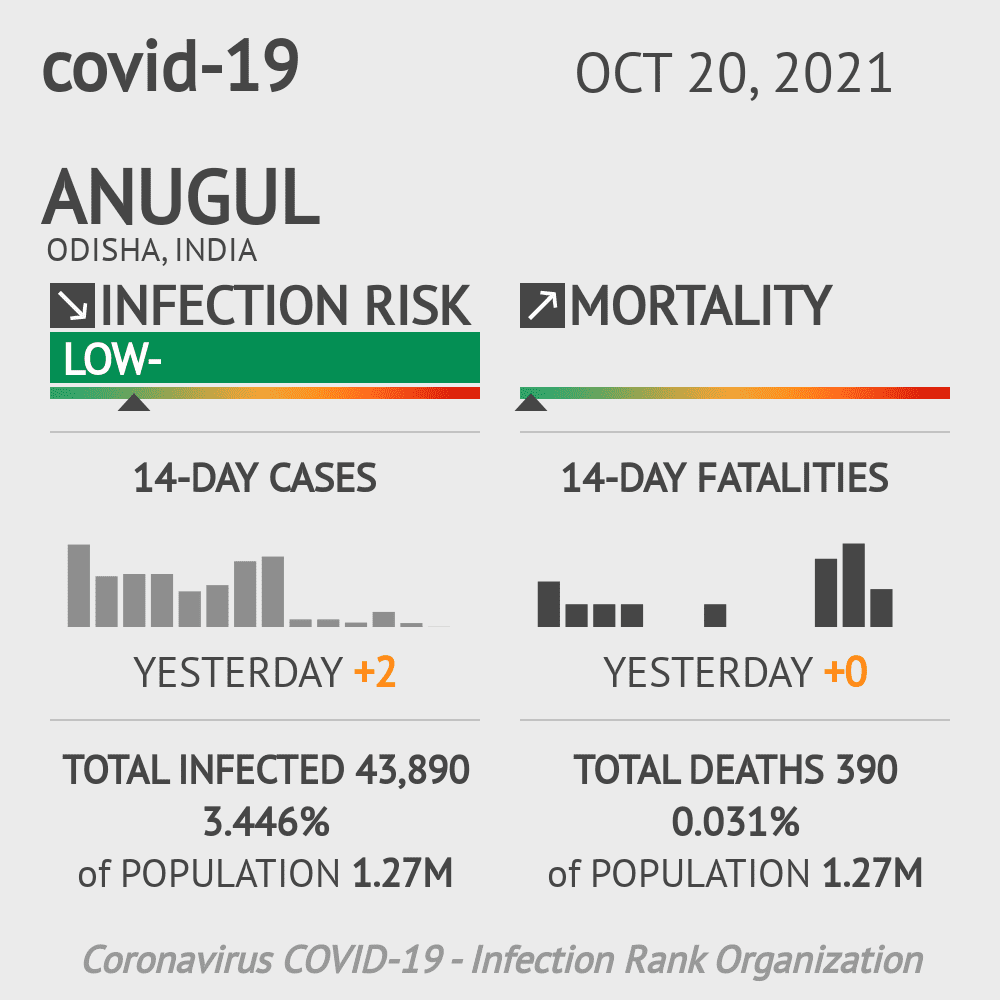 Anugul Coronavirus Covid-19 Risk of Infection on March 04, 2021