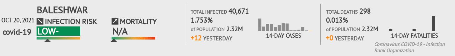Baleshwar Coronavirus Covid-19 Risk of Infection on February 25, 2021