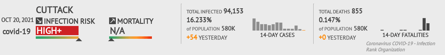 Cuttack Coronavirus Covid-19 Risk of Infection on March 03, 2021