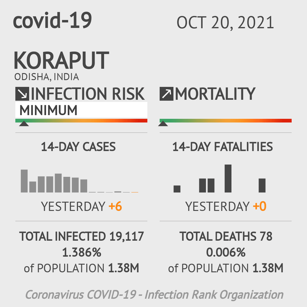 Koraput Coronavirus Covid-19 Risk of Infection on February 26, 2021
