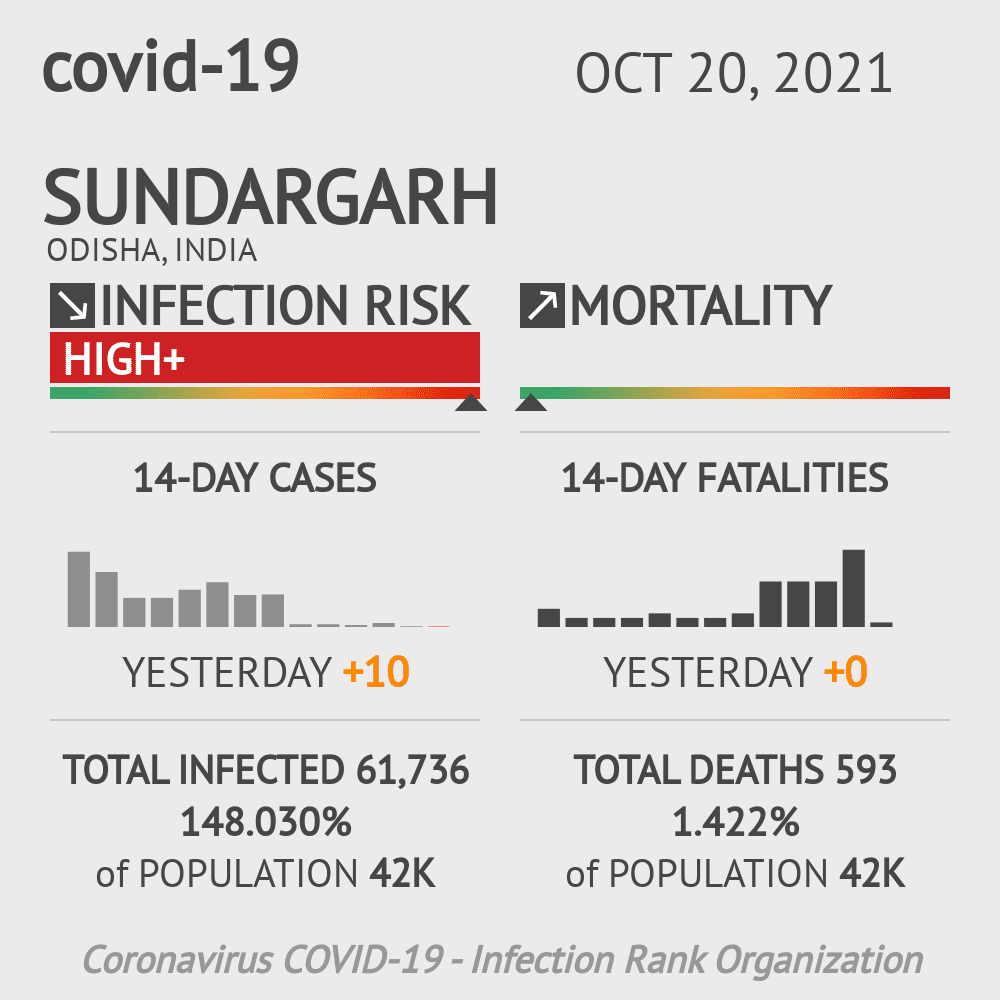 Sundargarh Coronavirus Covid-19 Risk of Infection on February 27, 2021