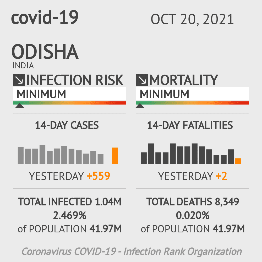 Odisha Coronavirus Covid-19 Risk of Infection Update for 28 Counties on May 20, 2021