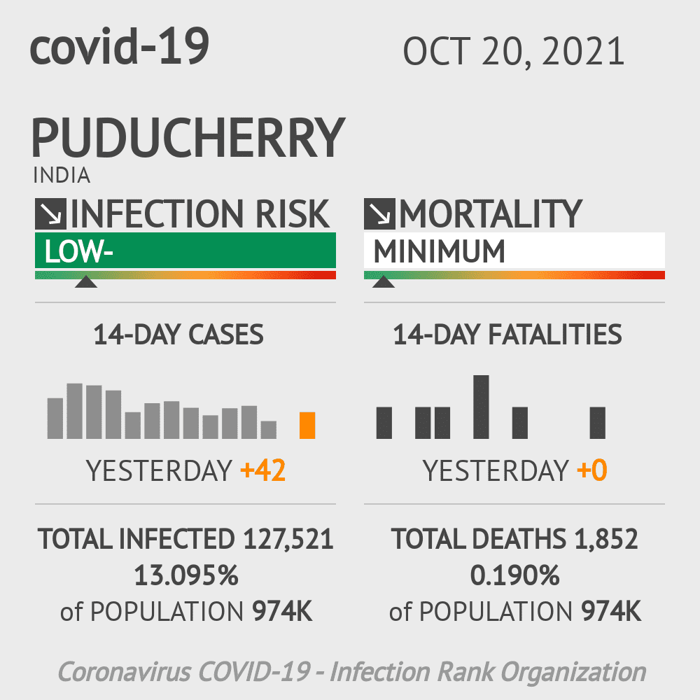Puducherry Coronavirus Covid-19 Risk of Infection Update for 4 Counties on May 20, 2021