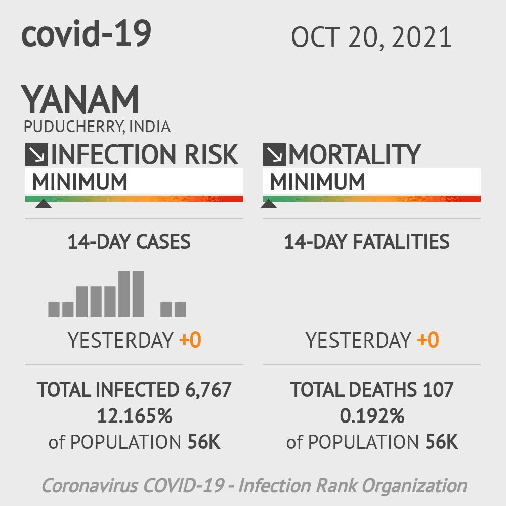 Yanam Coronavirus Covid-19 Risk of Infection on February 28, 2021