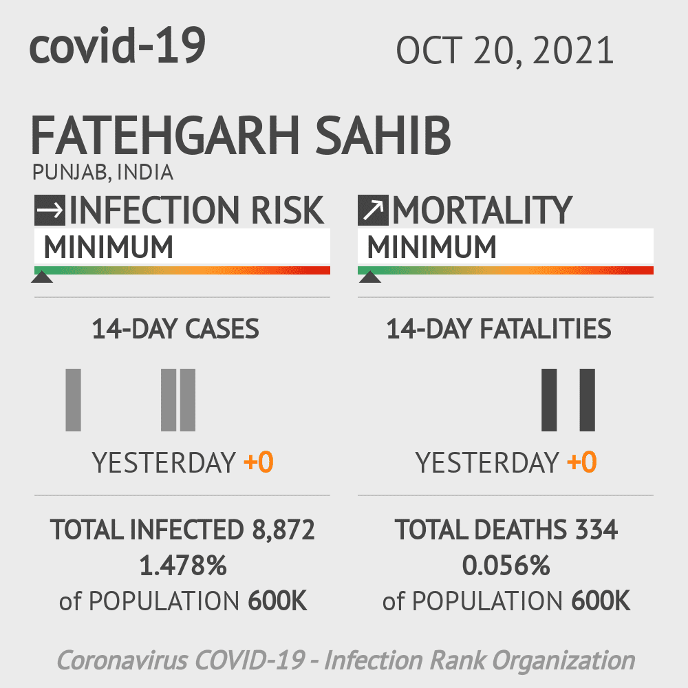 Fatehgarh Sahib Coronavirus Covid-19 Risk of Infection on March 06, 2021