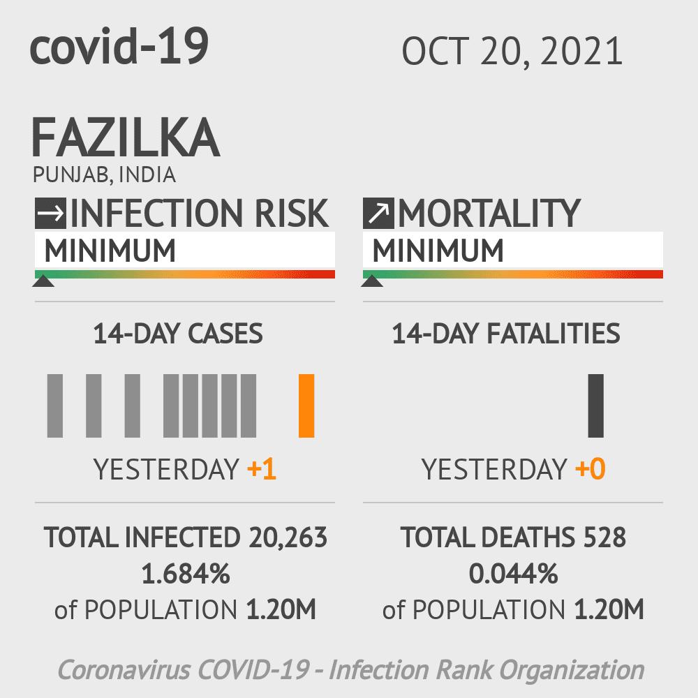 Fazilka Coronavirus Covid-19 Risk of Infection on February 23, 2021