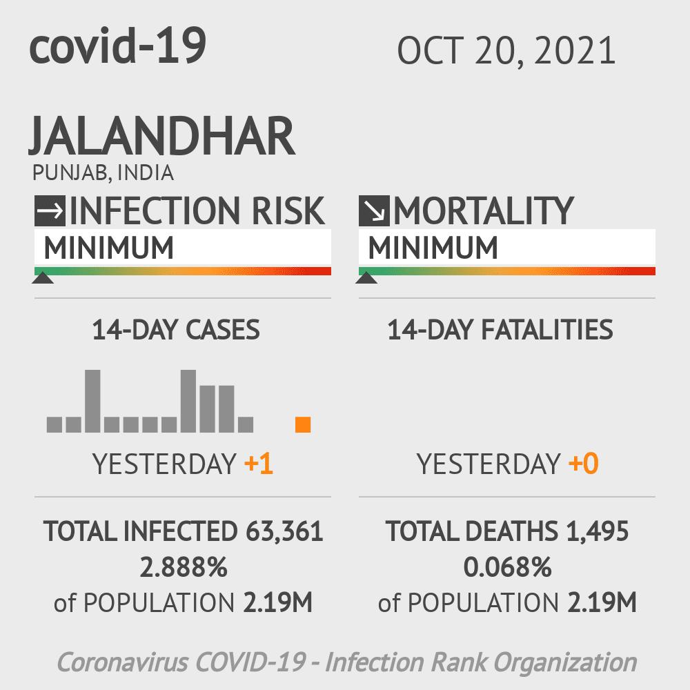 Jalandhar Coronavirus Covid-19 Risk of Infection on February 27, 2021