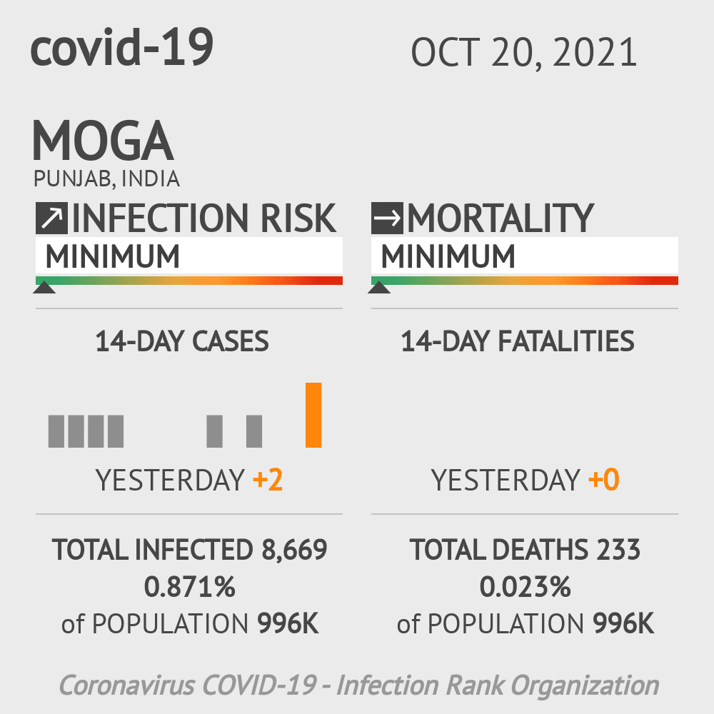 Moga Coronavirus Covid-19 Risk of Infection on March 02, 2021