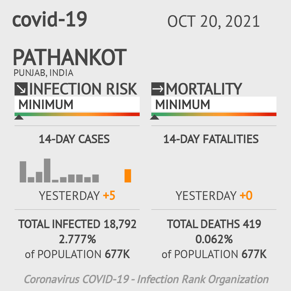 Pathankot Coronavirus Covid-19 Risk of Infection on February 27, 2021