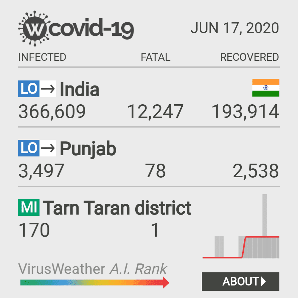 Tarn Taran district Coronavirus Covid-19 Risk of Infection on March 06, 2021