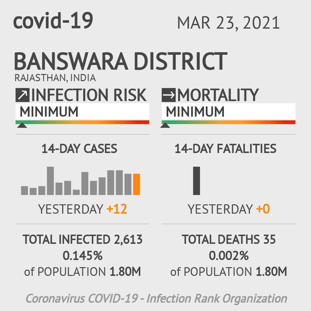 Banswara district Coronavirus Covid-19 Risk of Infection on March 23, 2021