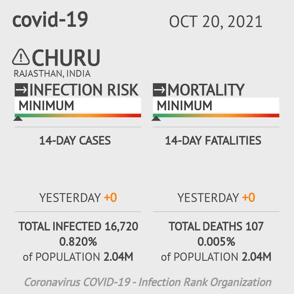 Churu Coronavirus Covid-19 Risk of Infection on February 26, 2021