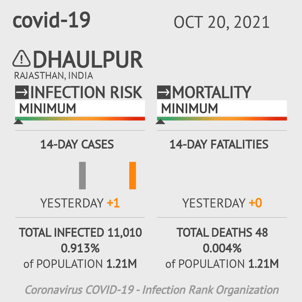 Dhaulpur Coronavirus Covid-19 Risk of Infection on March 04, 2021