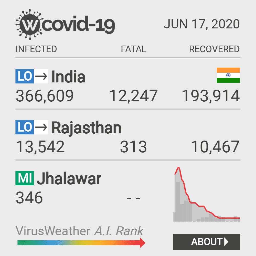 Jhalawar Coronavirus Covid-19 Risk of Infection on February 23, 2021