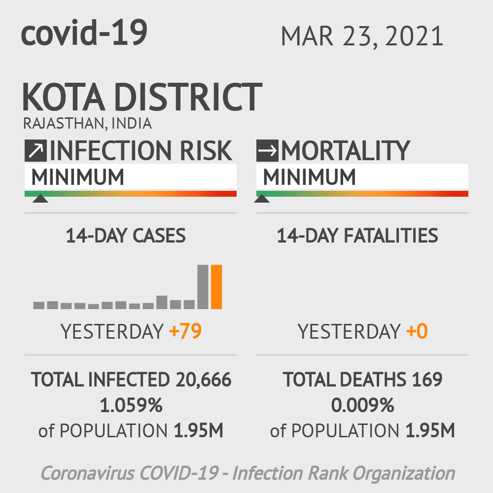 Kota district Coronavirus Covid-19 Risk of Infection on March 23, 2021