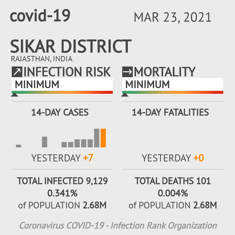 Sikar district Coronavirus Covid-19 Risk of Infection on March 23, 2021