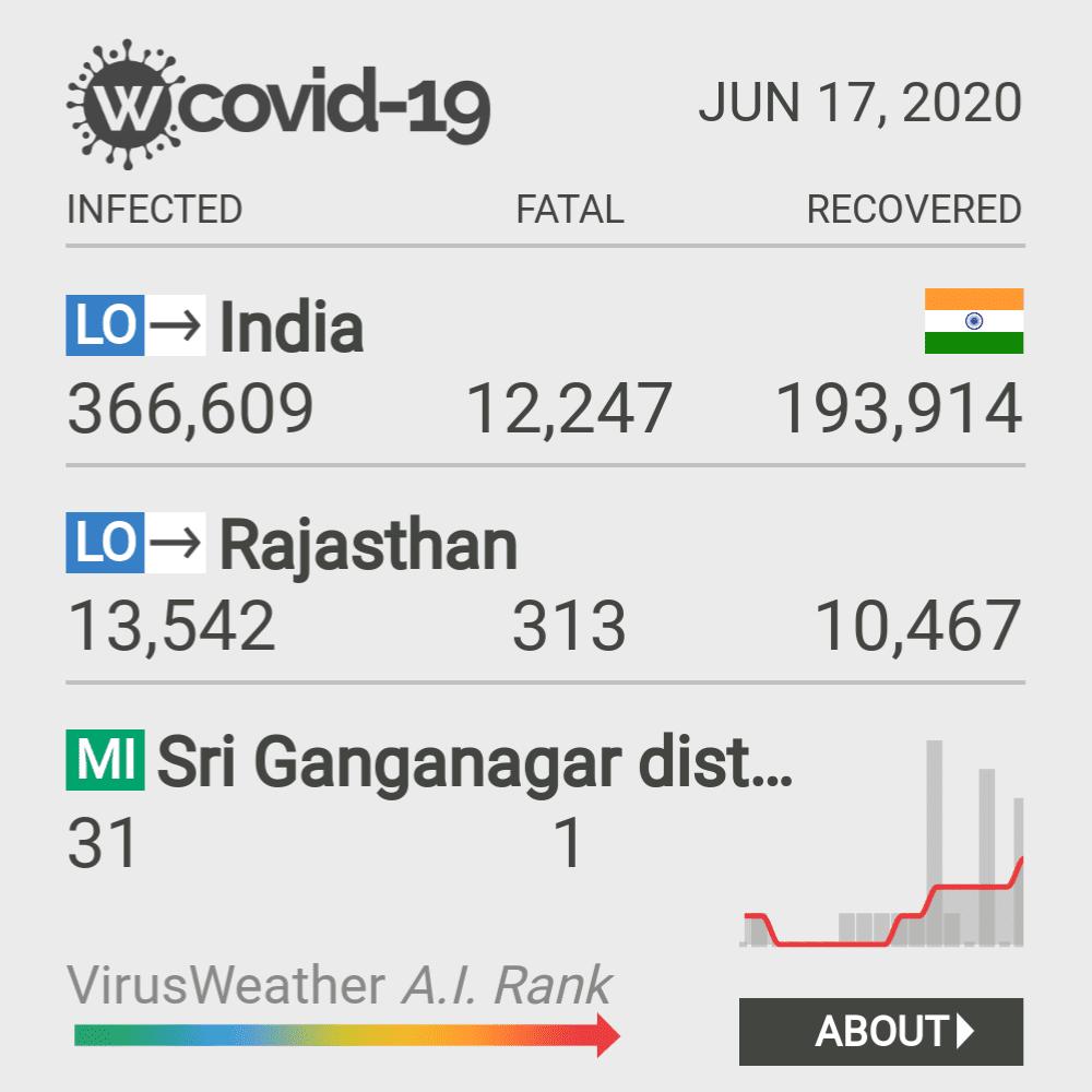Sri Ganganagar district Coronavirus Covid-19 Risk of Infection on February 28, 2021