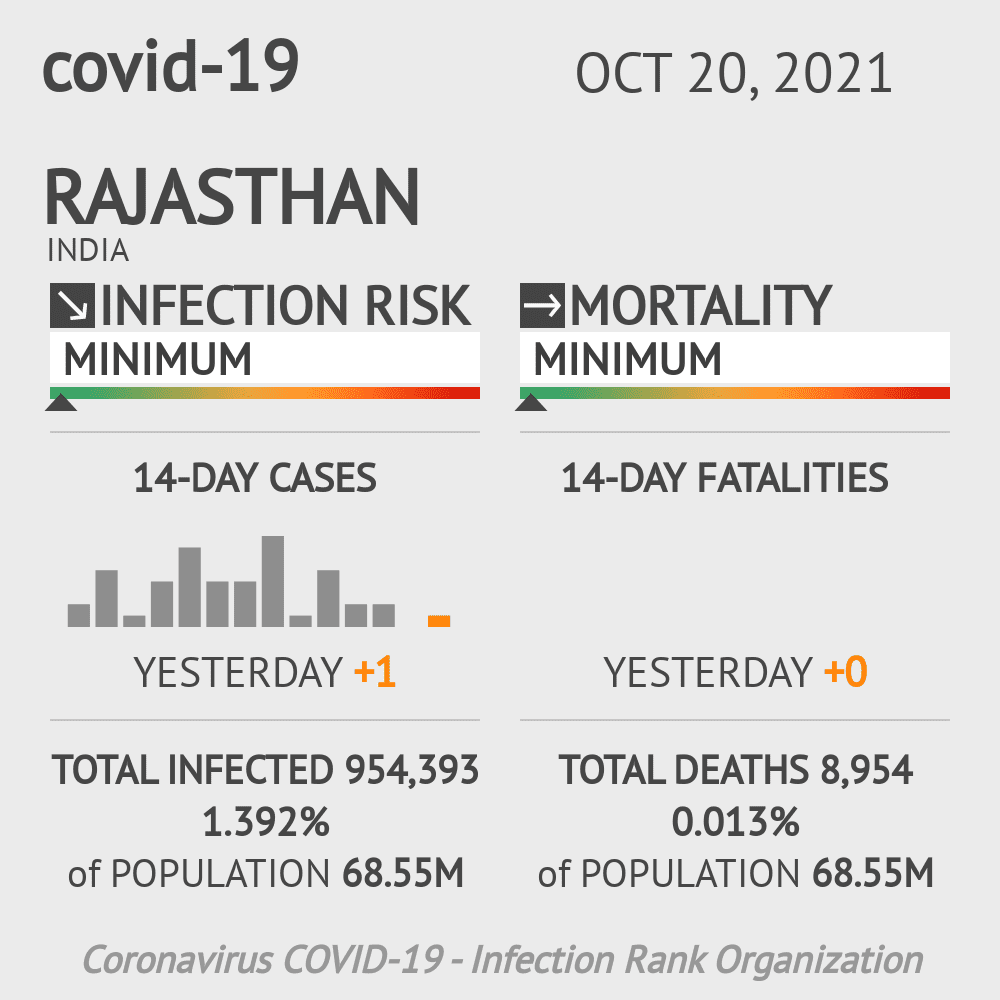 Rajasthan Coronavirus Covid-19 Risk of Infection Update for 34 Counties on March 07, 2021