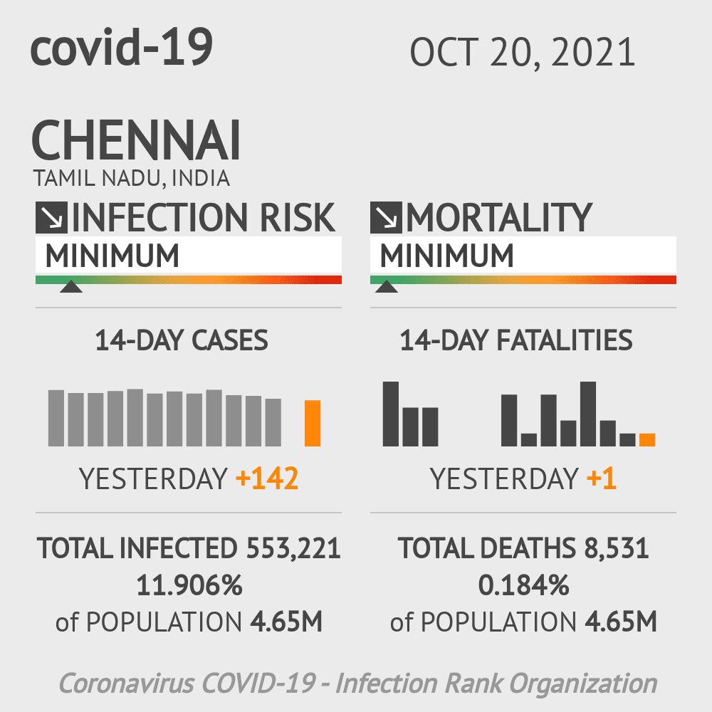 Chennai Coronavirus Covid-19 Risk of Infection on March 06, 2021