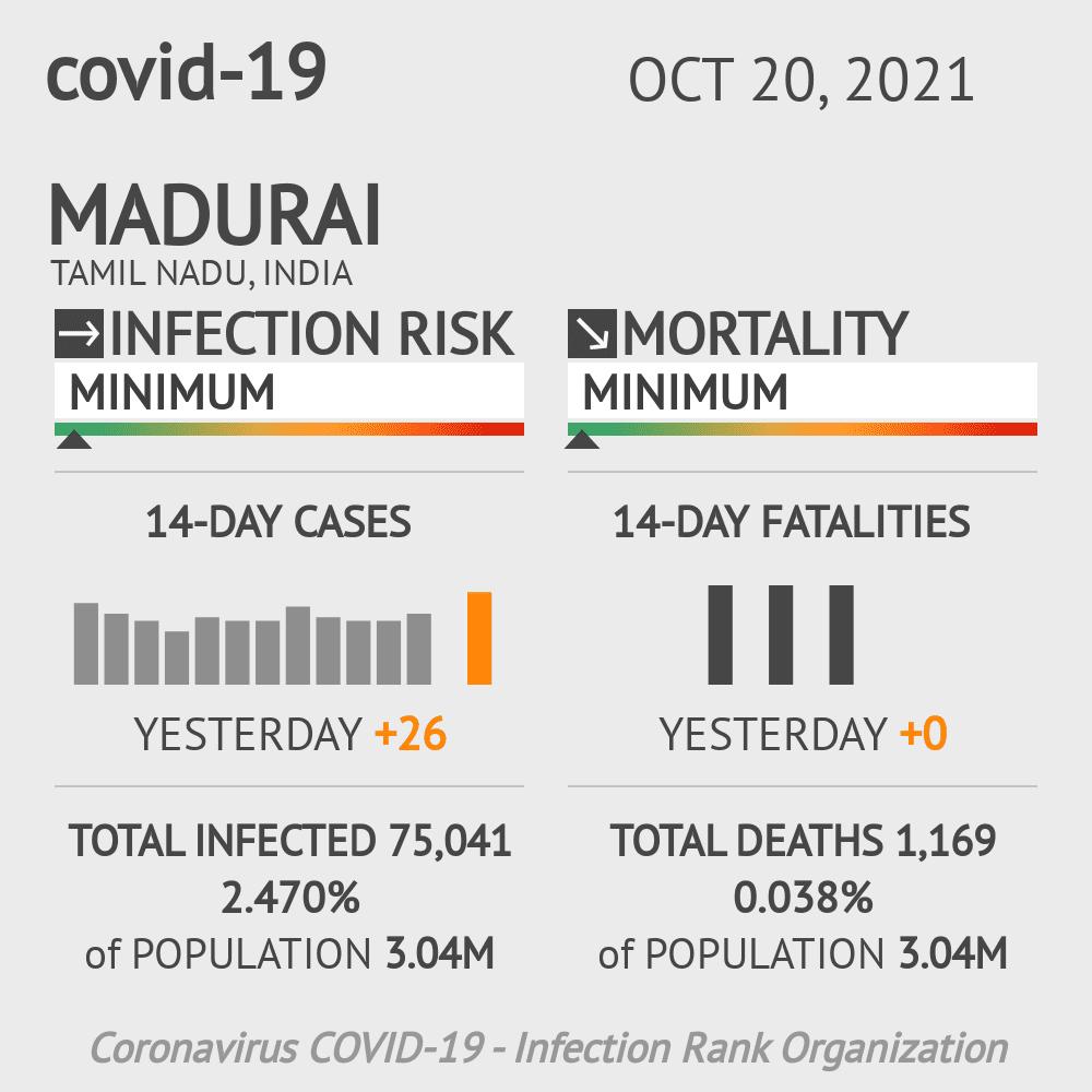 Madurai Coronavirus Covid-19 Risk of Infection on February 25, 2021