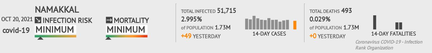 Namakkal Coronavirus Covid-19 Risk of Infection on February 27, 2021