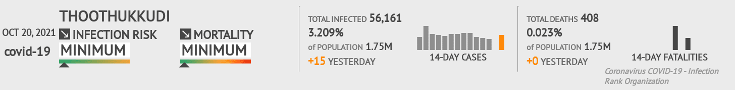 Thoothukkudi Coronavirus Covid-19 Risk of Infection on February 23, 2021