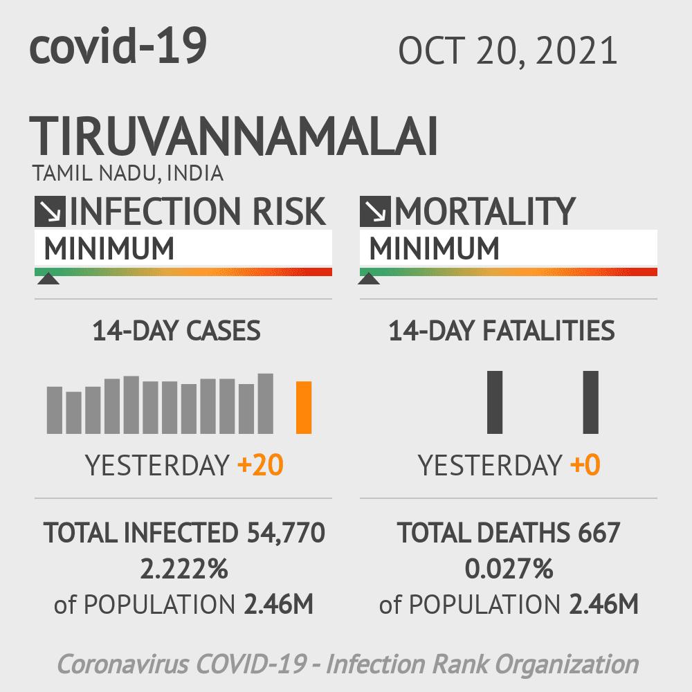 Tiruvannamalai Coronavirus Covid-19 Risk of Infection on February 25, 2021