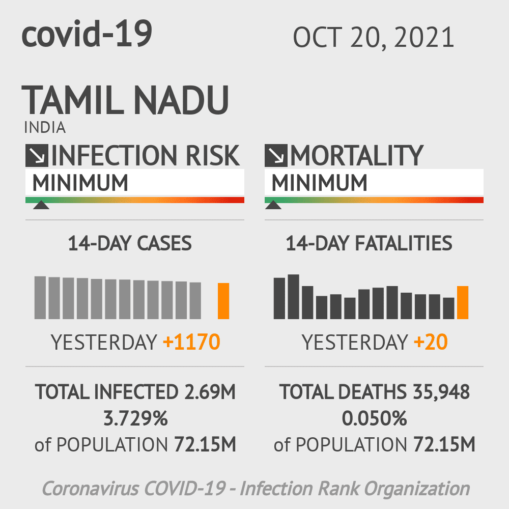 Tamil Nadu Coronavirus Covid-19 Risk of Infection Update for 46 Counties on March 07, 2021