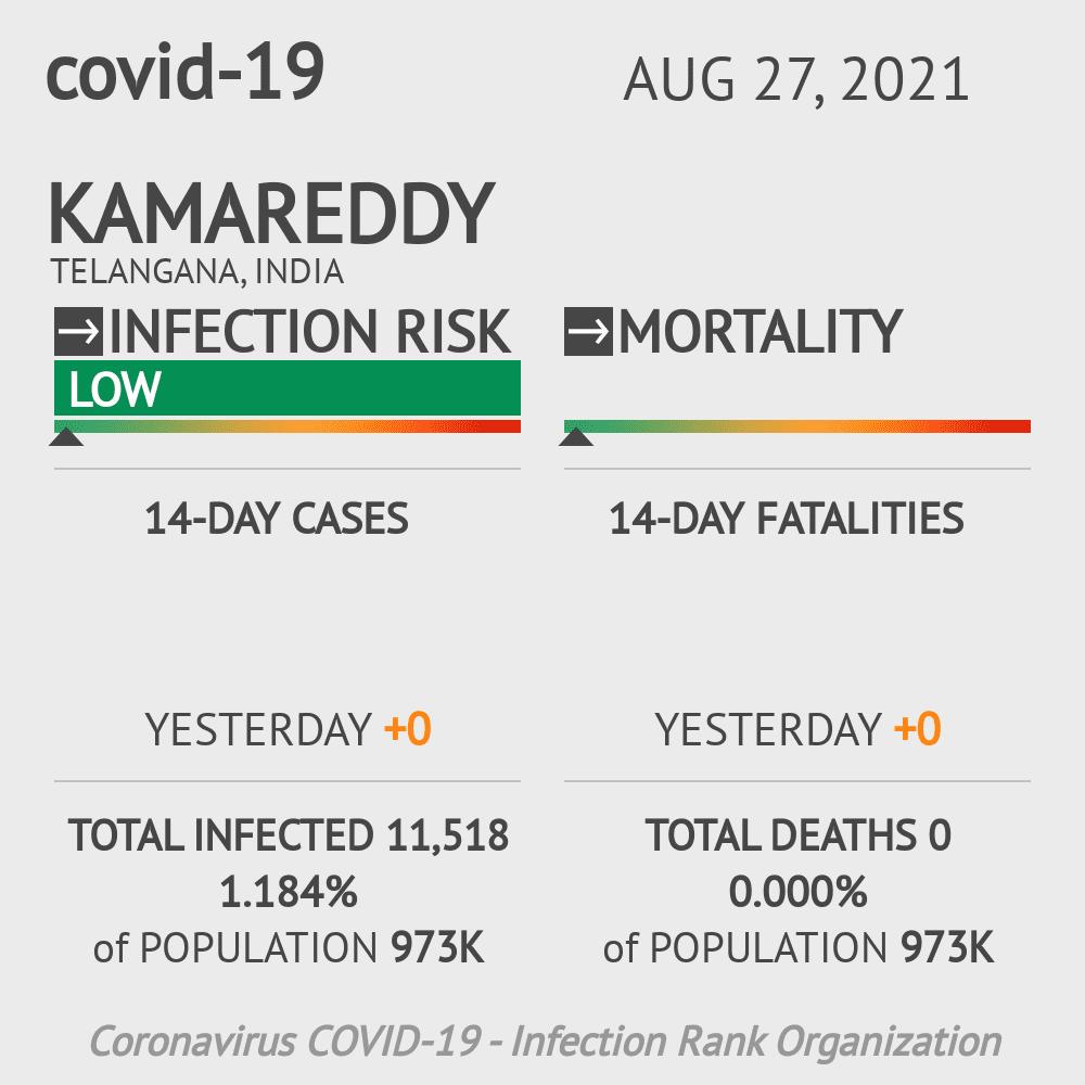 Kamareddy Coronavirus Covid-19 Risk of Infection on February 25, 2021