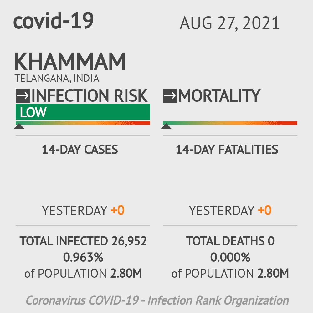 Khammam Coronavirus Covid-19 Risk of Infection on February 23, 2021