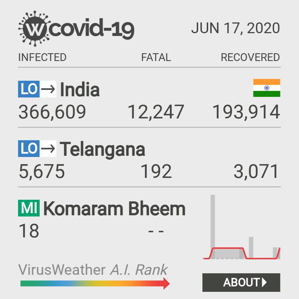 Komaram Bheem Coronavirus Covid-19 Risk of Infection on February 26, 2021