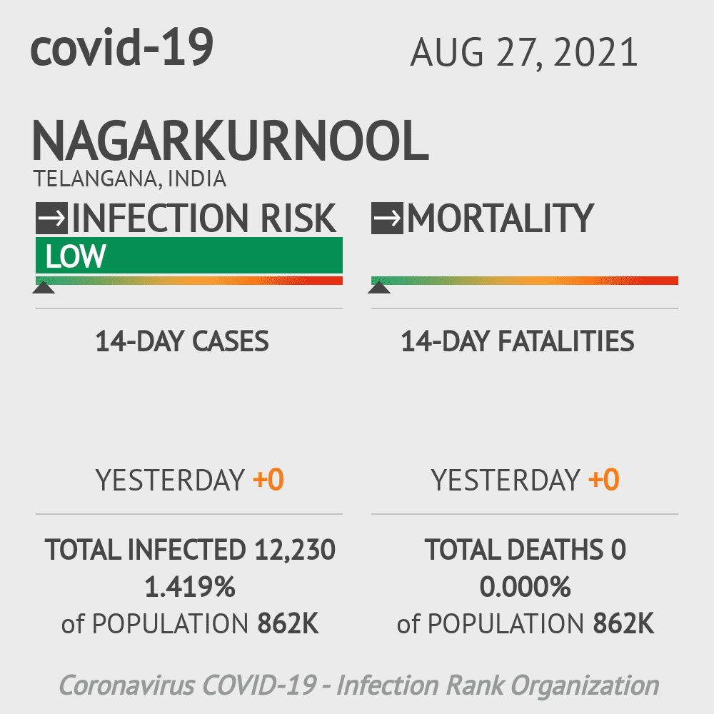 Nagarkurnool Coronavirus Covid-19 Risk of Infection on February 26, 2021