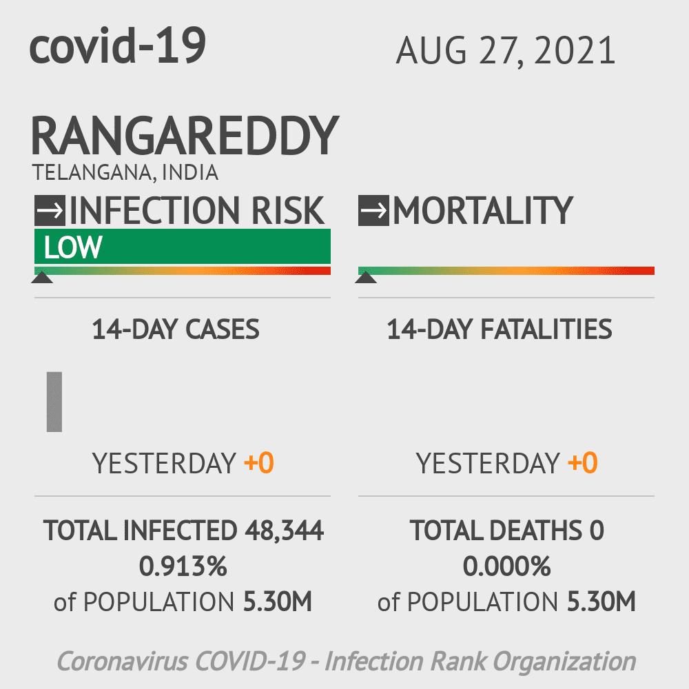 Rangareddy Coronavirus Covid-19 Risk of Infection on March 07, 2021