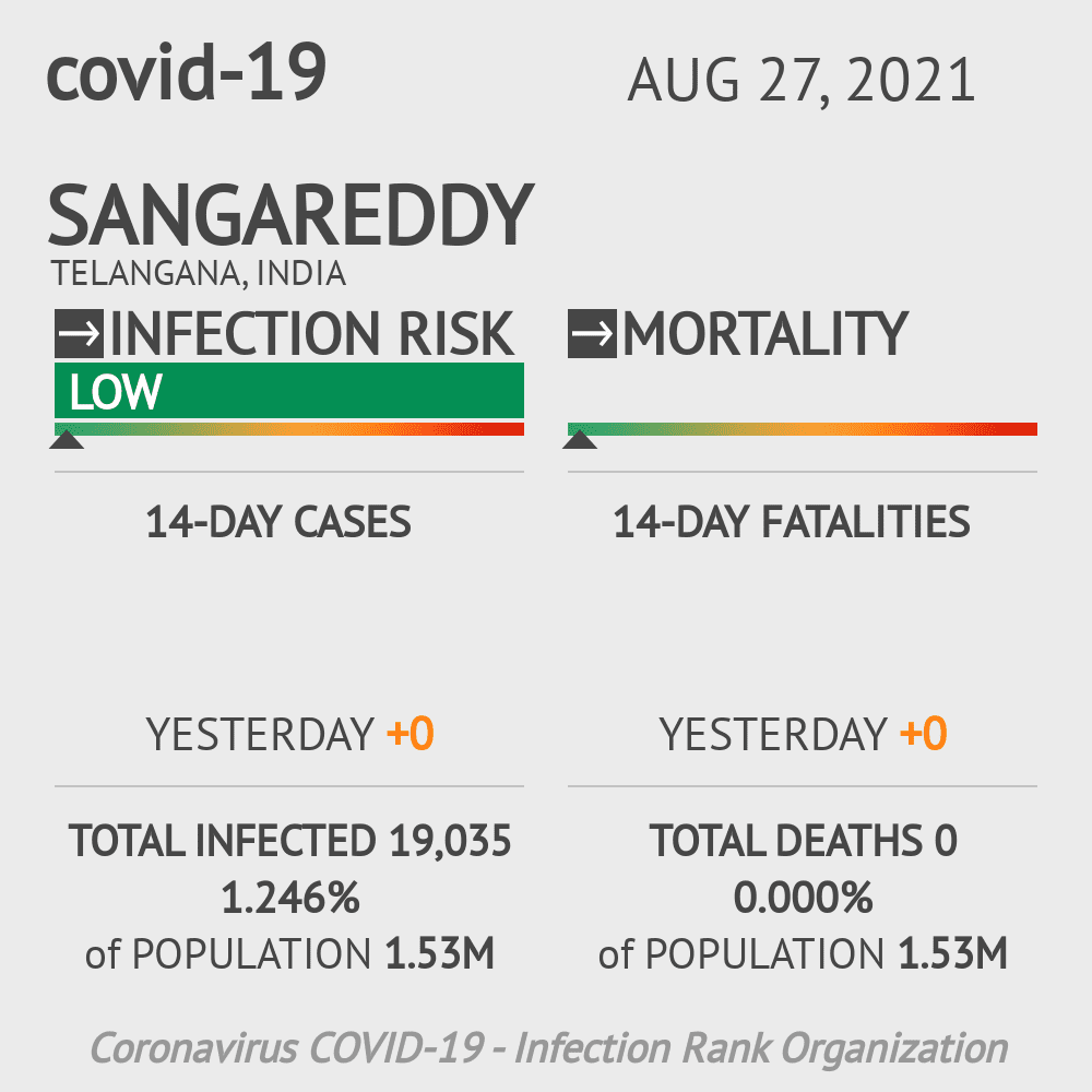 Sangareddy Coronavirus Covid-19 Risk of Infection on February 23, 2021